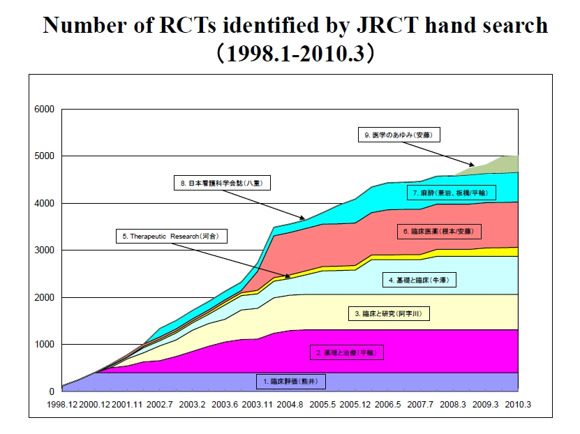 Number of RCTs identified by JRCT hand search(1998.1-2010.3)